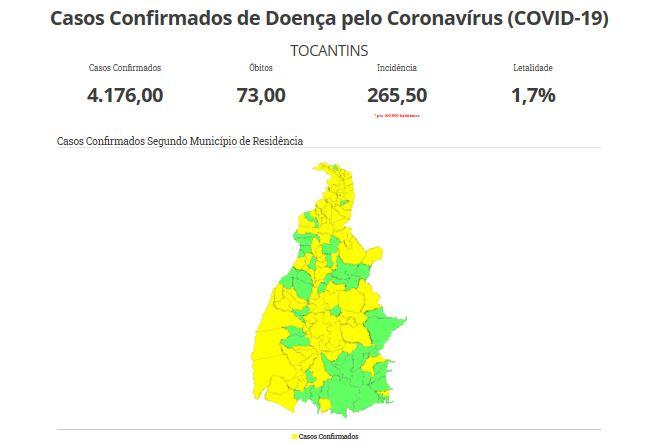 TO registra 4.176 casos de Covid-19, com 1.334 recuperados, 73 óbitos e 109 hospitalizados