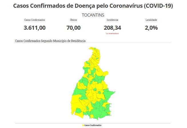 TO registra 3.611 casos de Covid-19, com 1.129 recuperados, 70 óbitos e 120 hospitalizados