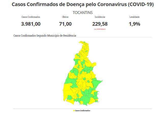 TO registra 3.981 casos de Covid-19, com 1.246 recuperados, 71 óbitos e 121 hospitalizados