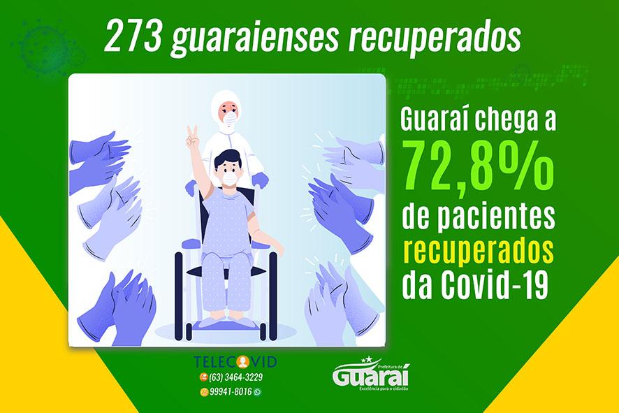 Guaraí contabiliza 92 casos ativos de Covid-19; dos 375 registrados, 72,8% estão recuperados