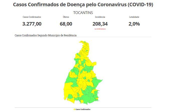 TO registra 3.277 casos de Covid-19, com 1.087 recuperados, 68 óbitos e 120 hospitalizados