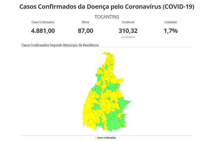 TO registra 4.881 casos de Covid-19, com 1.828 recuperados, 87 óbitos e 125 hospitalizados